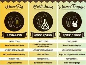 light bulb ambiance infographic feature