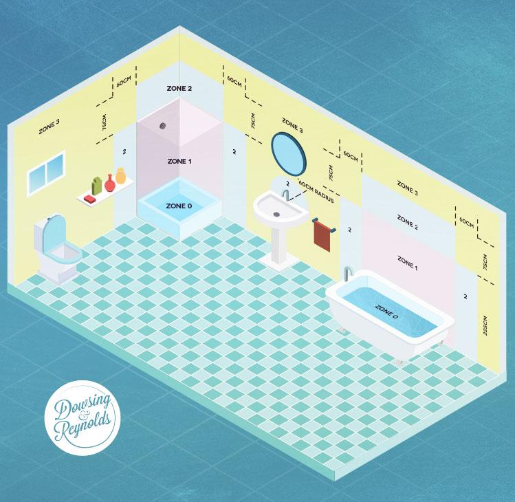 diagram showing bathroom lighting zones